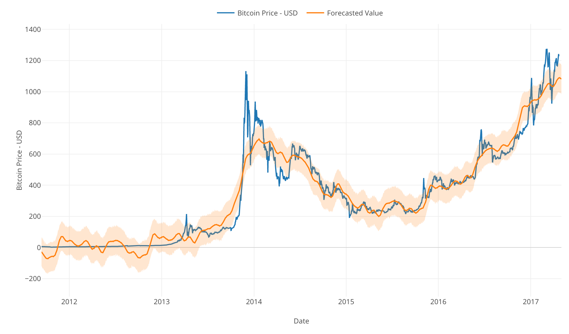 Using Forecasting Algorithm Prophet To Visualize Insane Bitcoin Price Trend