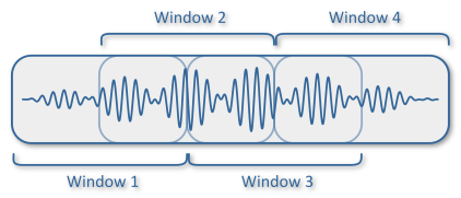 Feature extraction for keyword spotting on long form audio using a