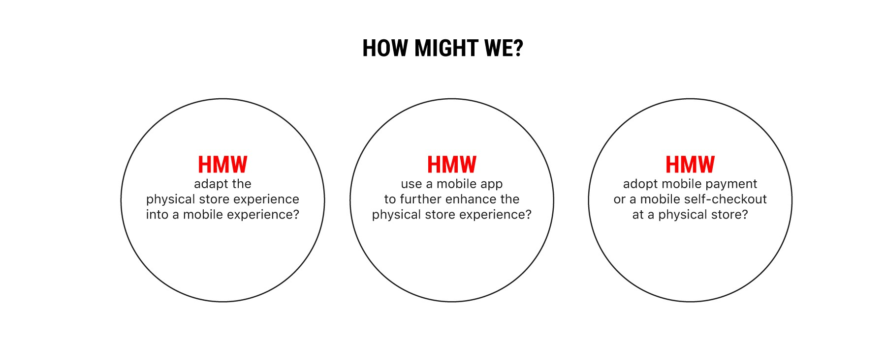Uiux case study mobile self checkout app design concept the big questions how might we ccuart Gallery