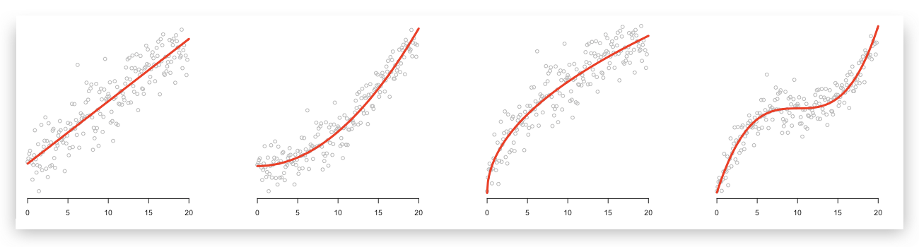 How you can use linear regression models to predict quadratic ...