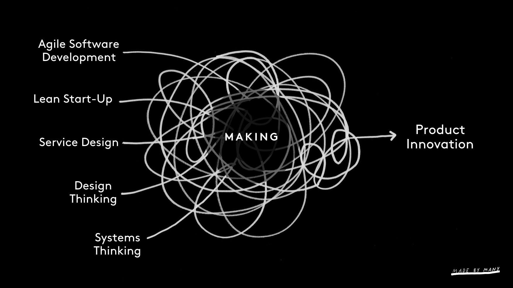 The Solution To Design Thinking