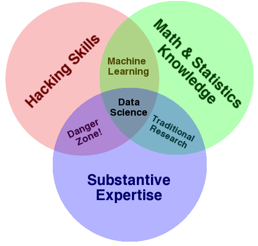Drew Conway's Data Science Venn Diagram — Source.