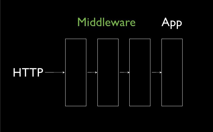 Middleware architecture on a [slide](http://www.slideshare.net/joncrosby/rack-middleware/89-Middleware_App_HTTPTuesday_March_17) by [Jon Crosby](undefined)