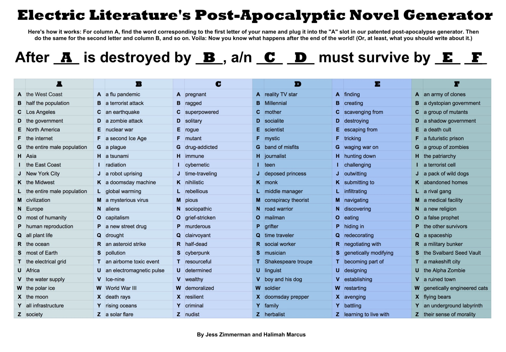 discover the plot of your post-apocalyptic novel with our handy chart