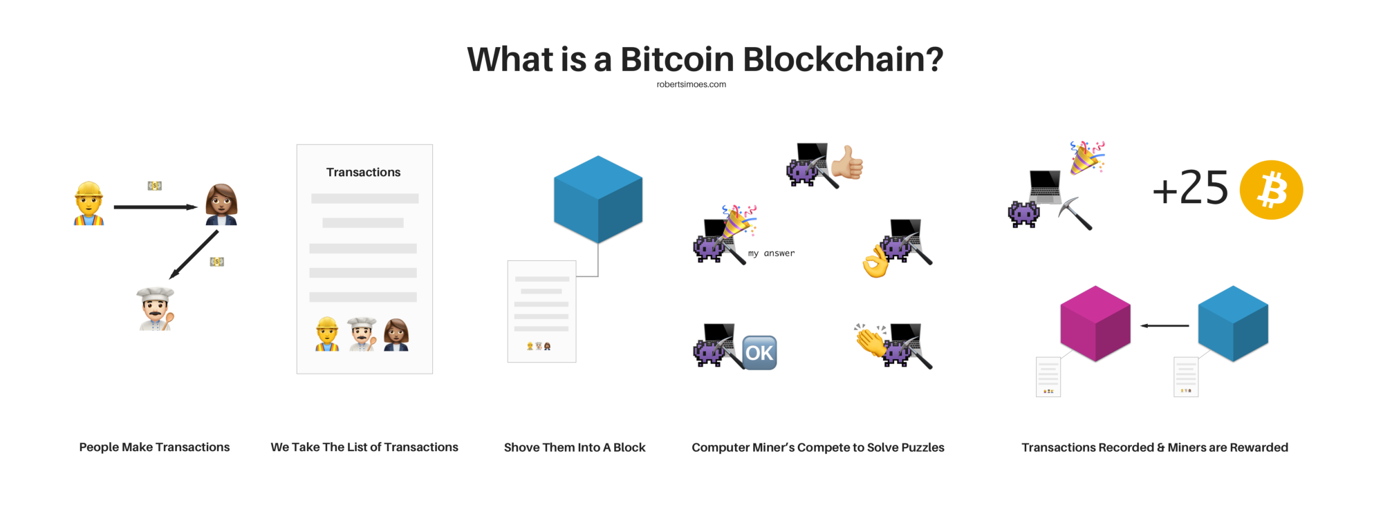 What Is A Bitcoin Blockchain Simple Explanation For Non Technical Persons