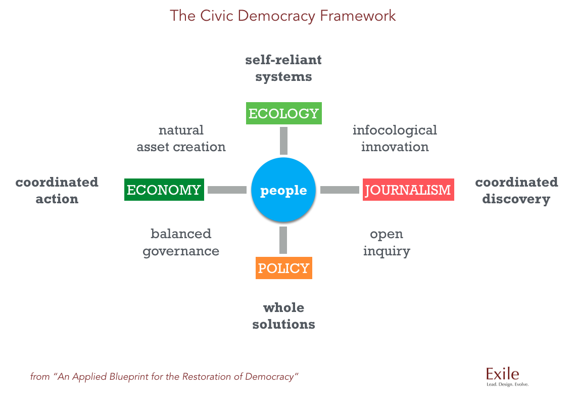 An applied blueprint for the restoration of democracy starting with people we can see that a human centered design develops pathways that yield swift and highly effective ecological economic journalistic and malvernweather Images