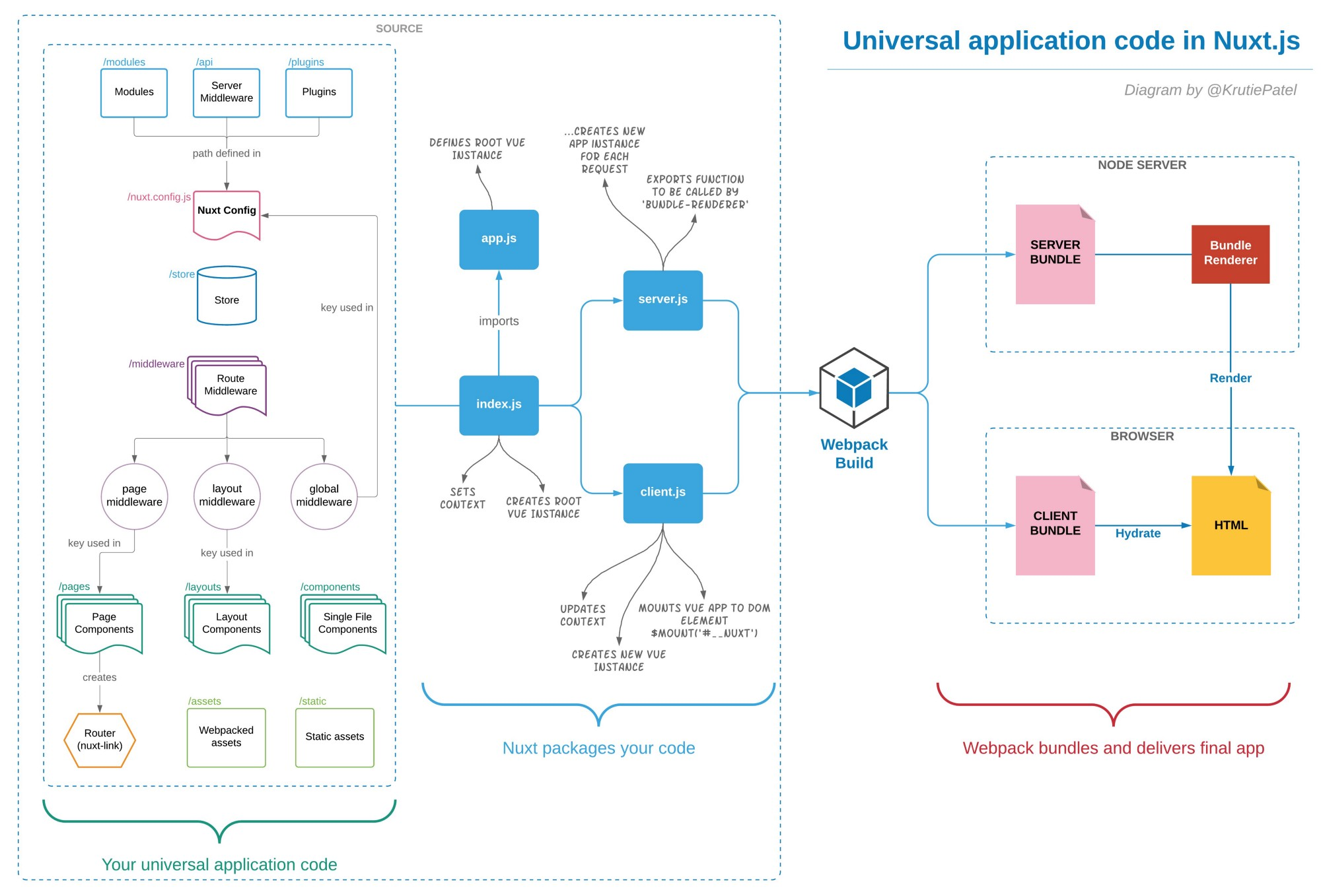 The diagram above is based on Vue SSR guide, and extended with Nuxt.js in  mind. At a glance, you see different folders in Your universal application  code ...