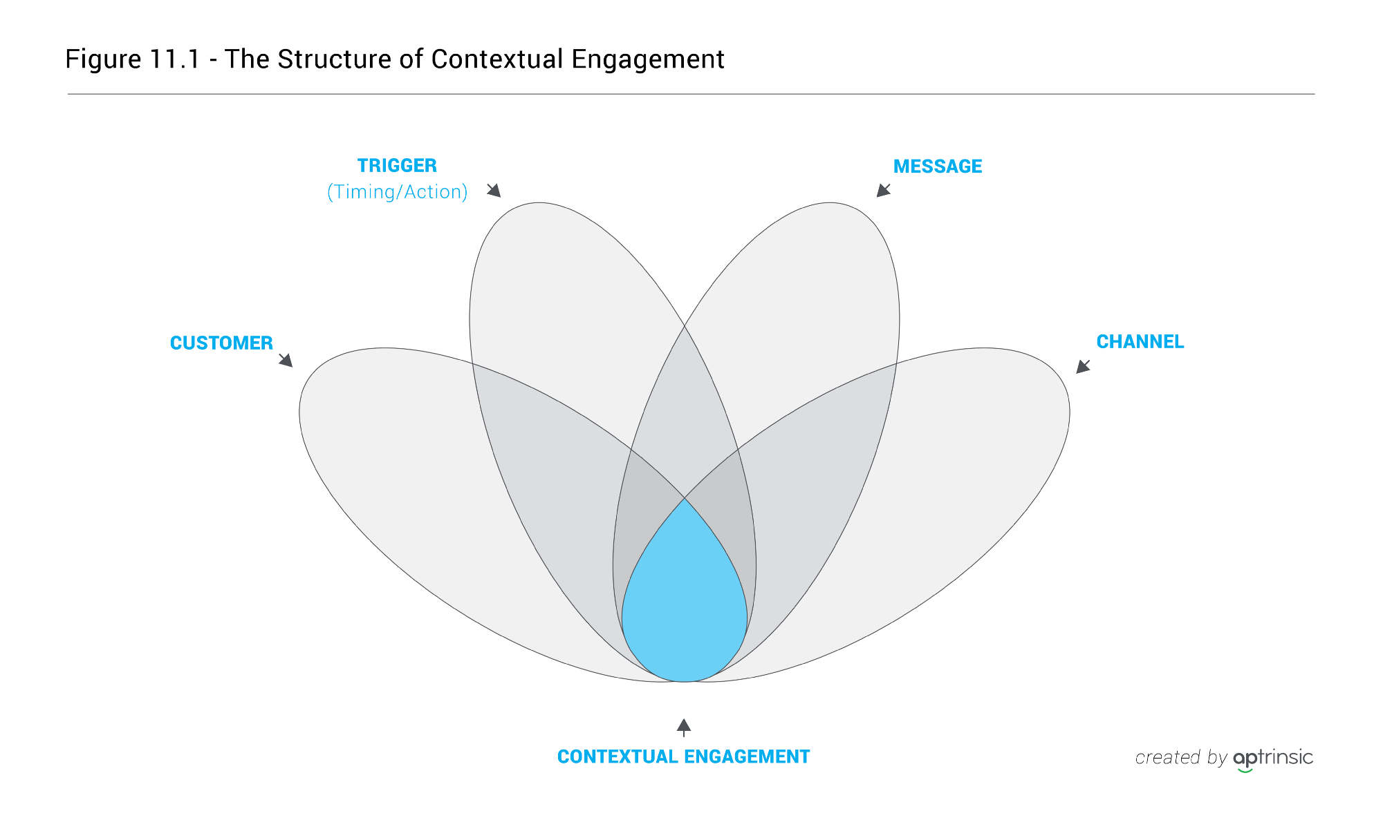 Ch 11 the anatomy of personalized customer engagement baditri Image collections