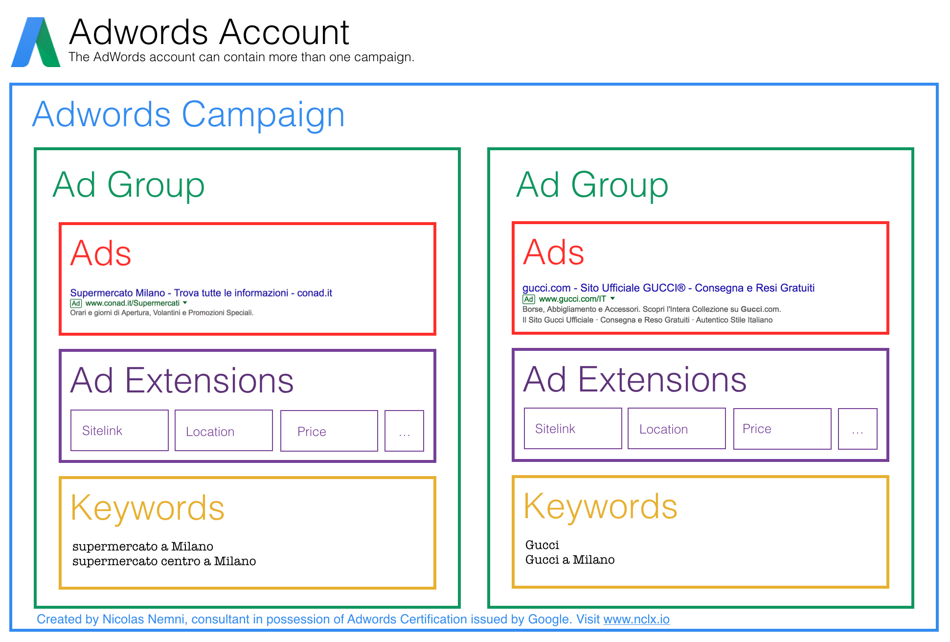 How to advertise on google nicolas nemni medium structure of an adwords campaign link to full resolution image 1betcityfo Images