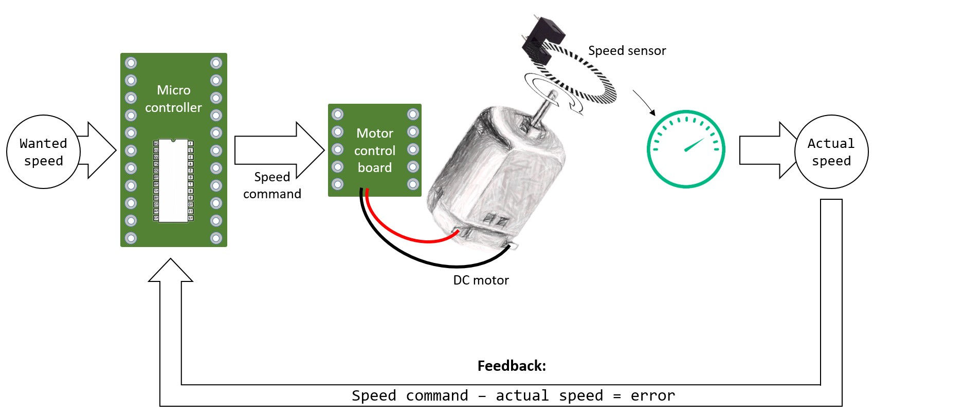 An Introduction To Pid Control With Dc Motor Luosrobotics Medium Small Speed Regulator Example Of A Loop Feedback System For The Pencil Drawn