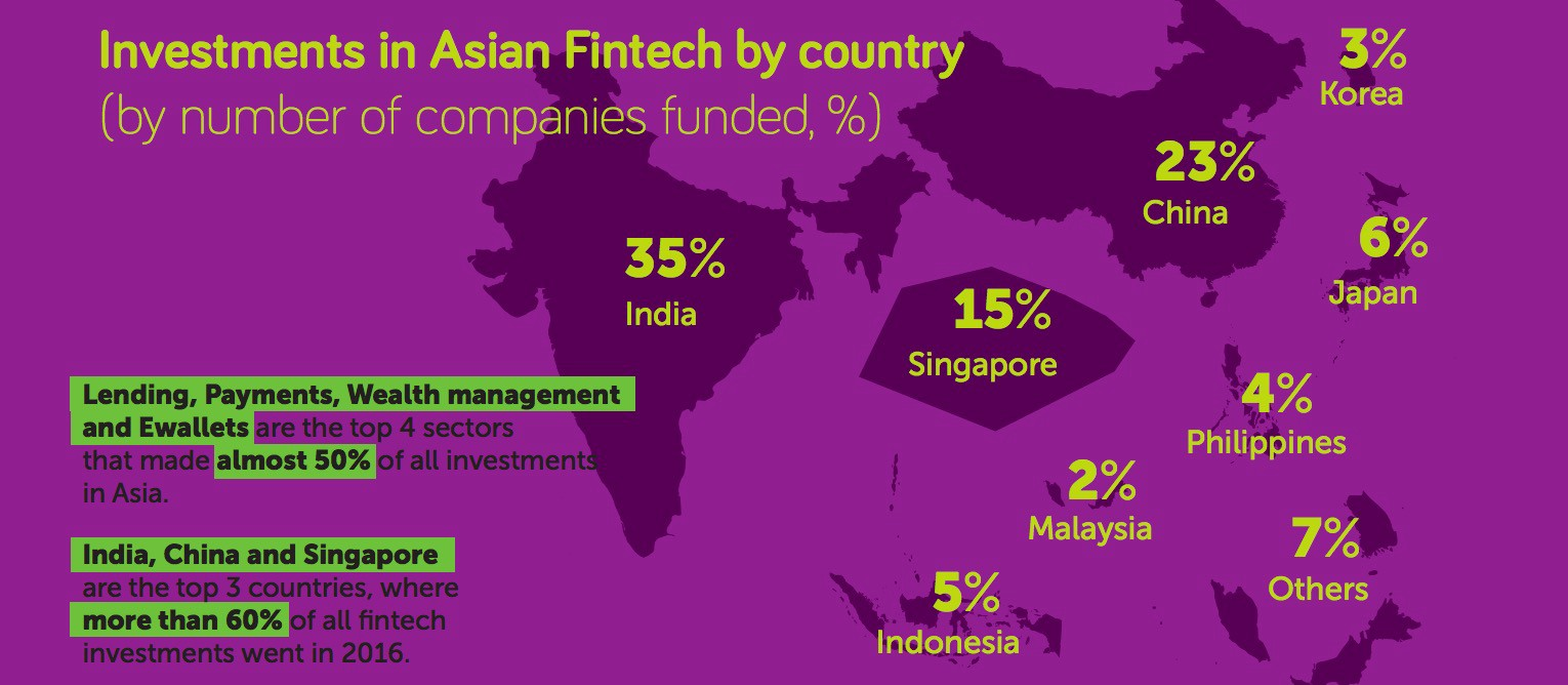 Asia China is the new leader in the fintech worldwide with