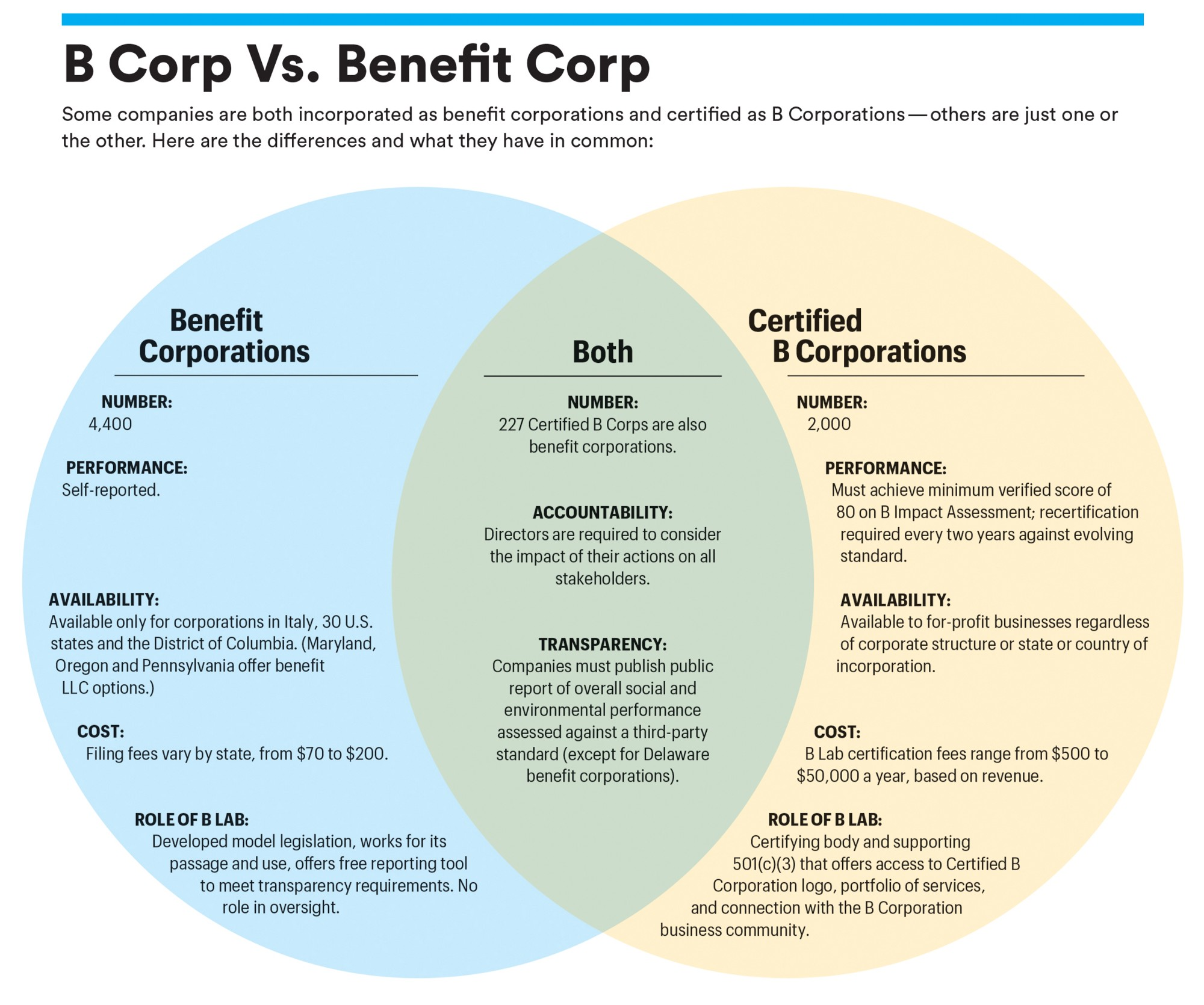 Will Wall Street Embrace B Corps B The Change