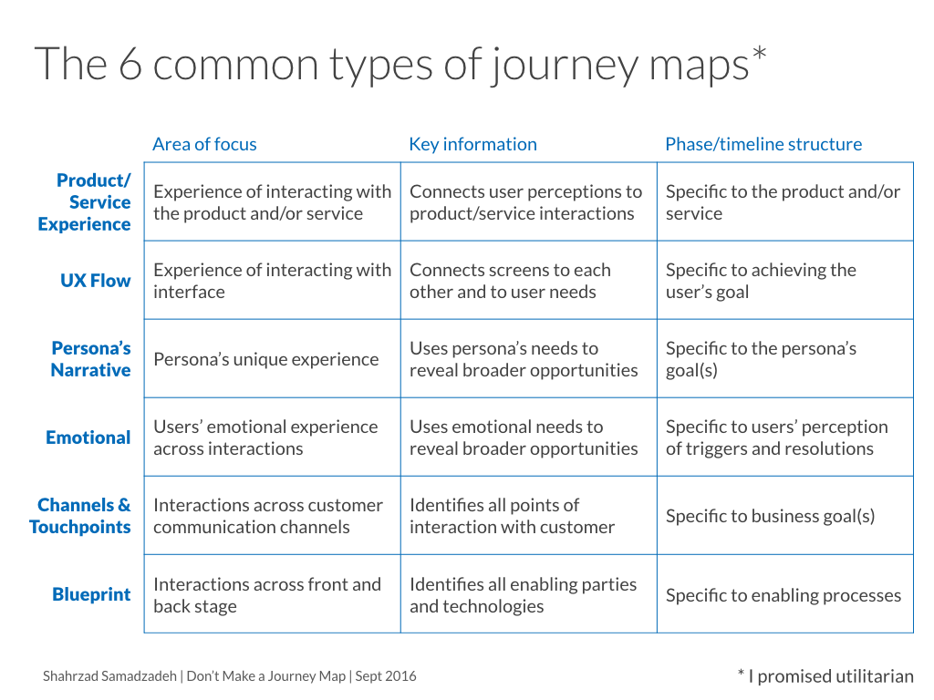 Dont Make A Journey Map Archetypes Of Good Bad And How To - Persona journey map