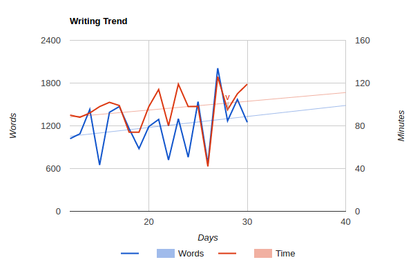 An example graph I used to keep myself moving ahead with writing daily 2 years ago.