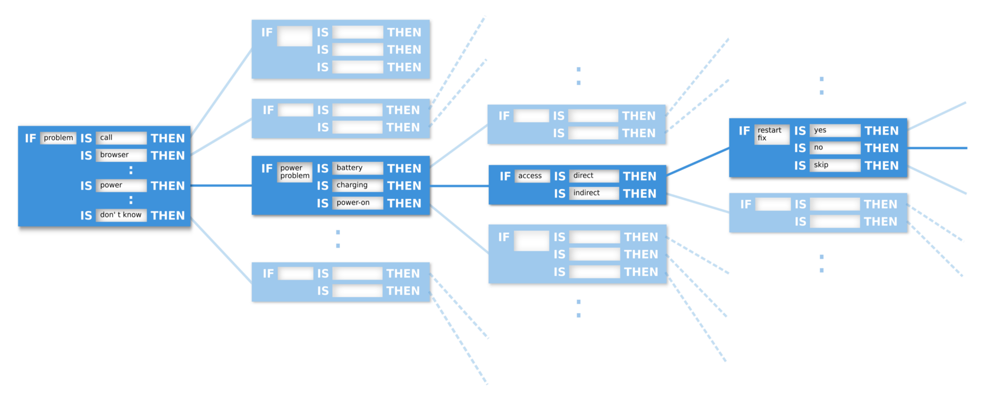 Chatbot Decision Trees Chatbots Magazine Java Logic Diagram Small Fragment From A Big Ifthen Tree