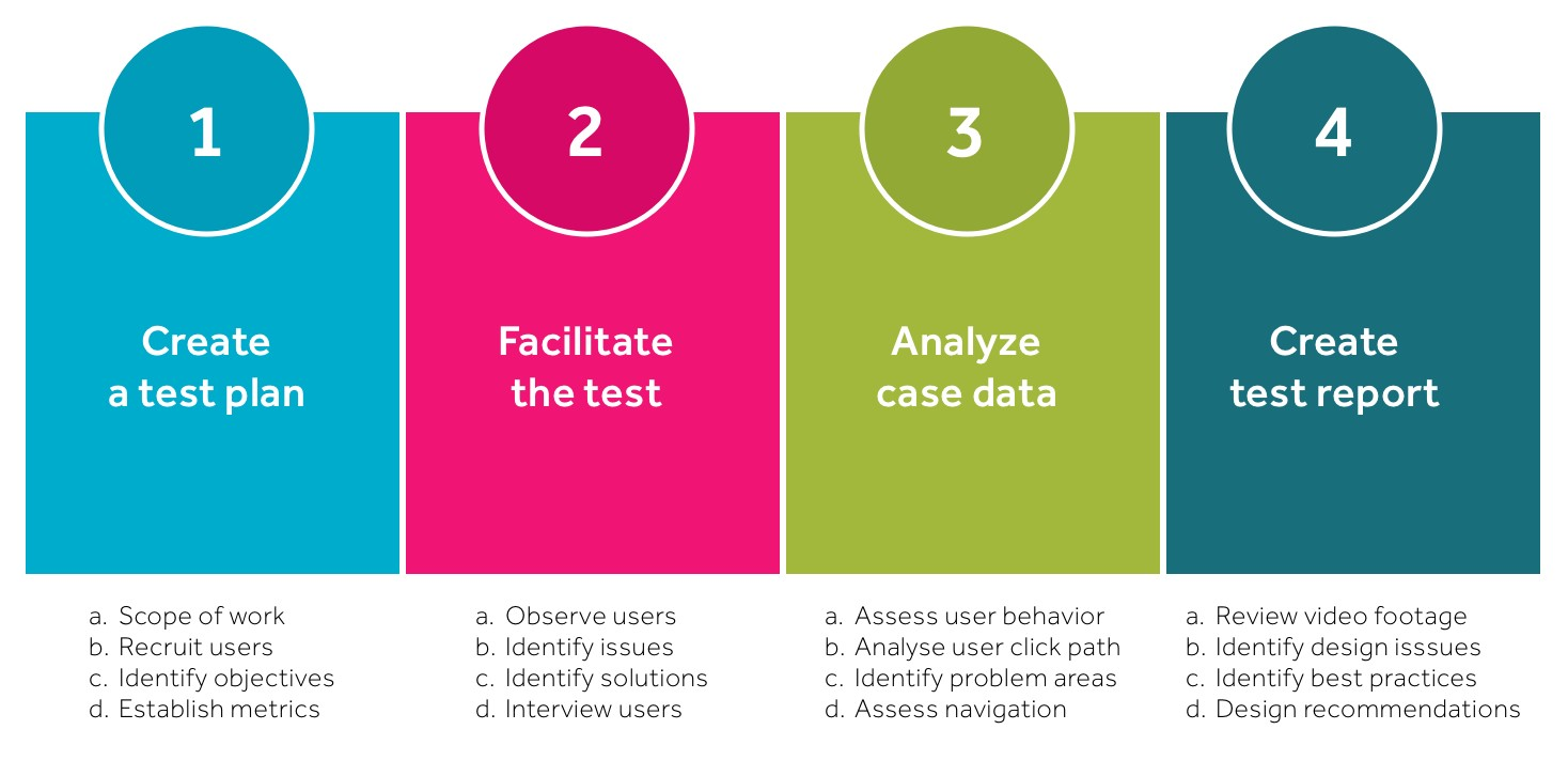 Usability testing: what is it and how to do it?