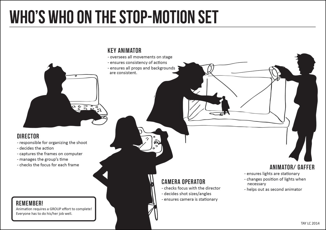 The Stop-Motion Workflow – The Fast Animation Studio – Medium