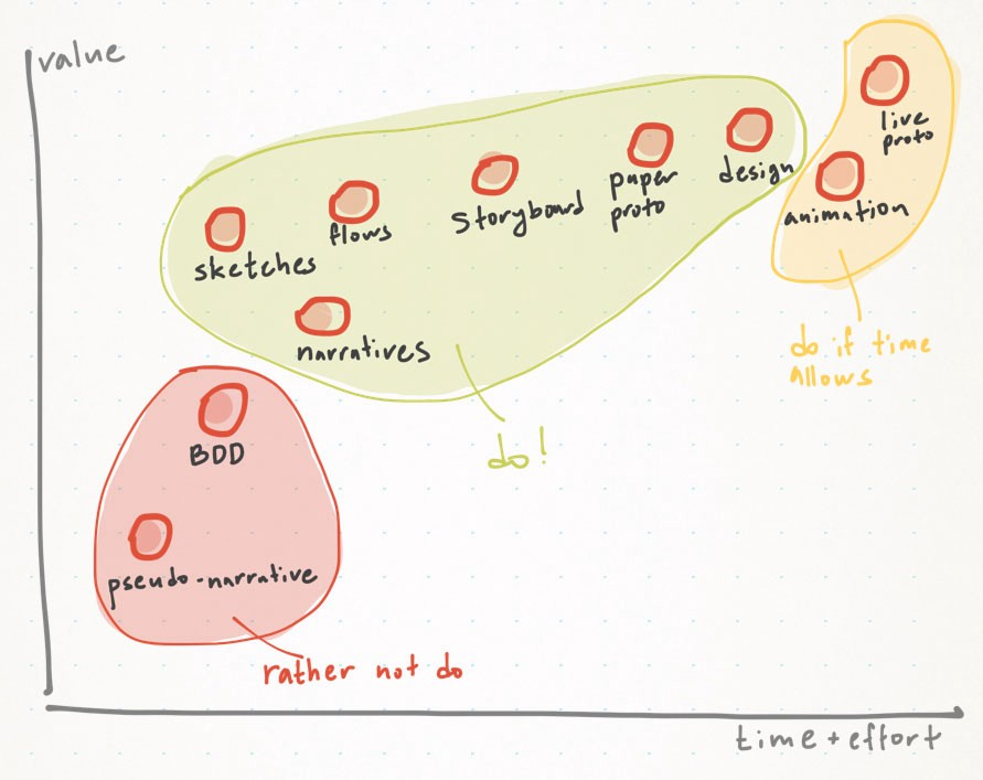 _Methods for communicating ideas in one chart (the summary). Y—method value. X—effort tocreate._