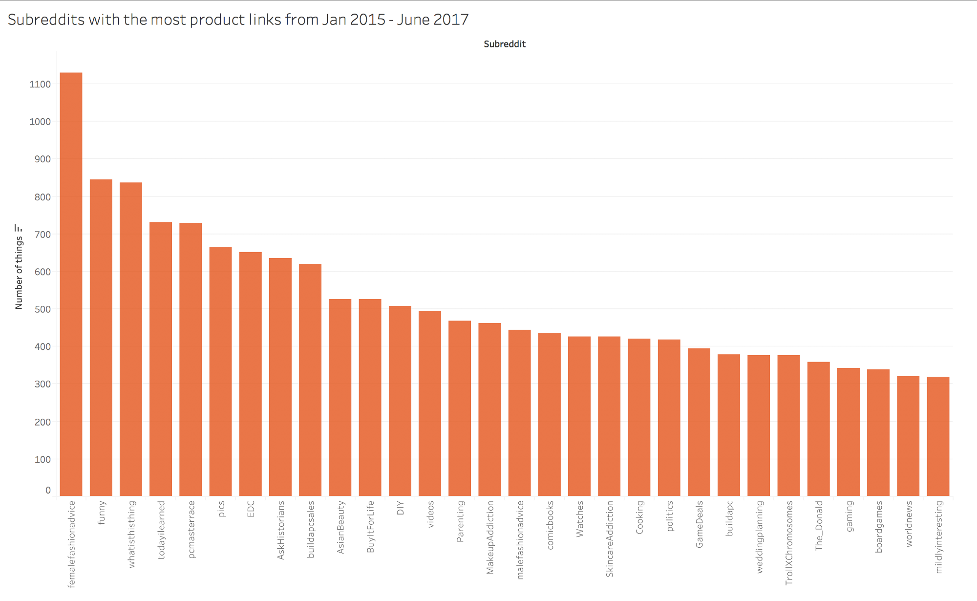 Subreddits with the most product links