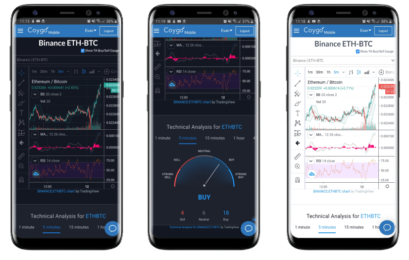 Coygo Mobile markets screen real-time charts
