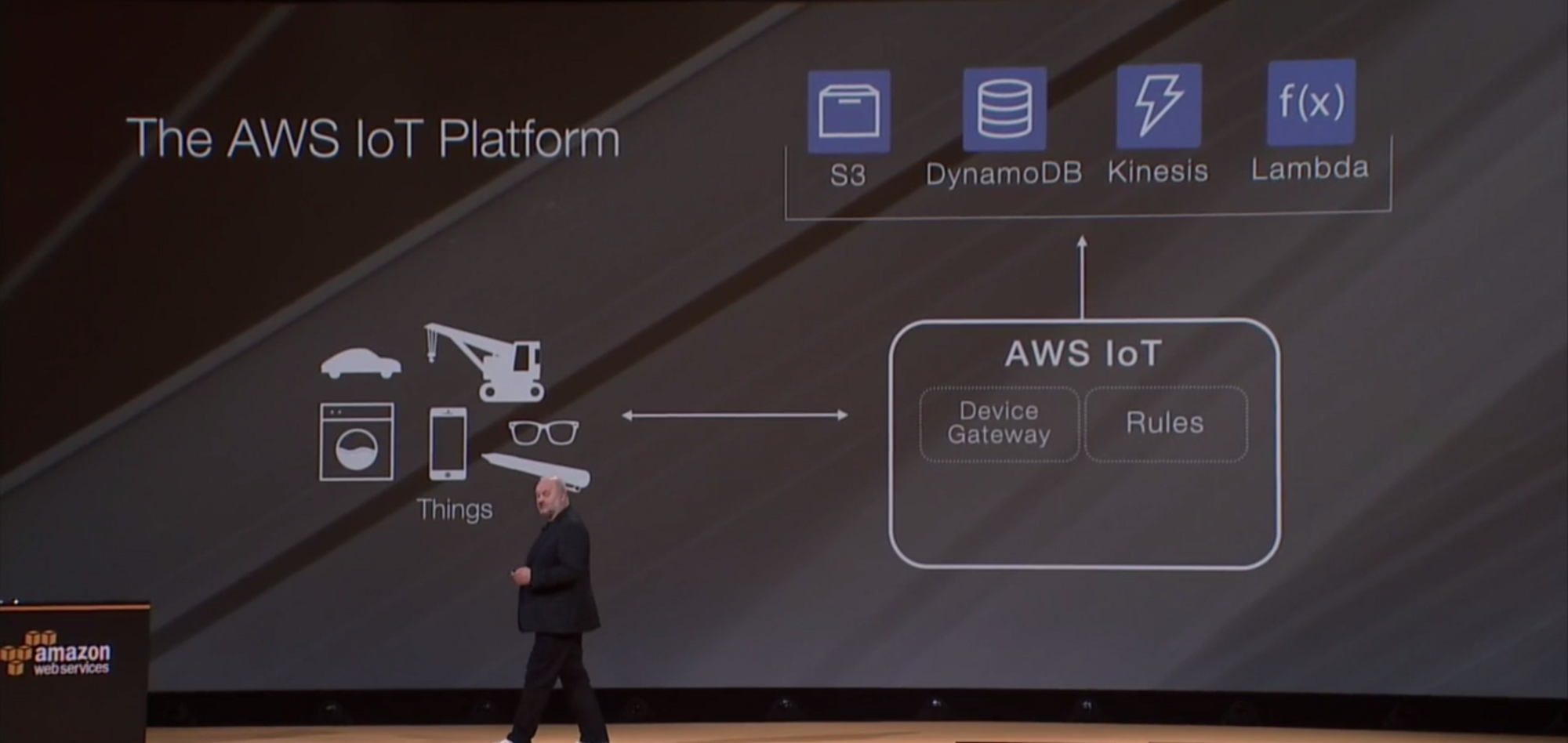 Receiving aws iot messages in your browser using websockets malvernweather Gallery