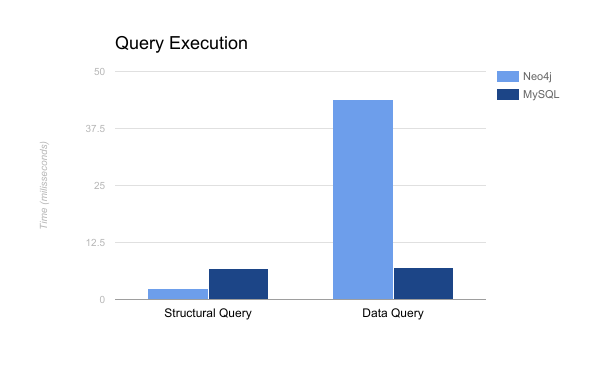 Chart comparing Neo4J and MySQL performance to execute structural and data queries