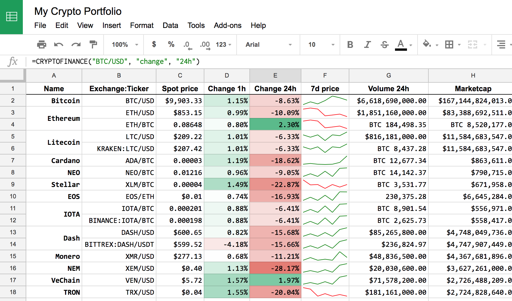 How To Get Crypto Currencies Prices And More In Google Sheet