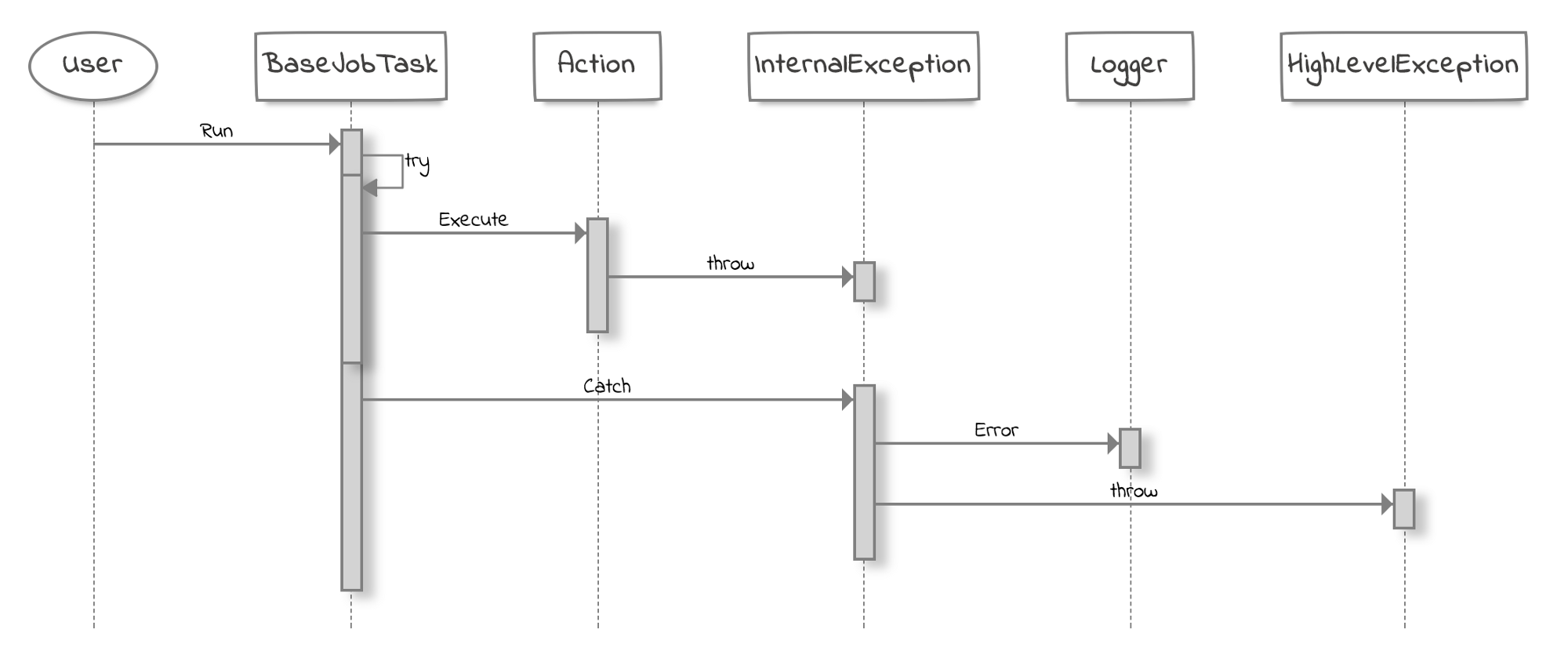 How i draw a try catch in a sequence diagram zenuml medium a typical exception handling logic ccuart Images