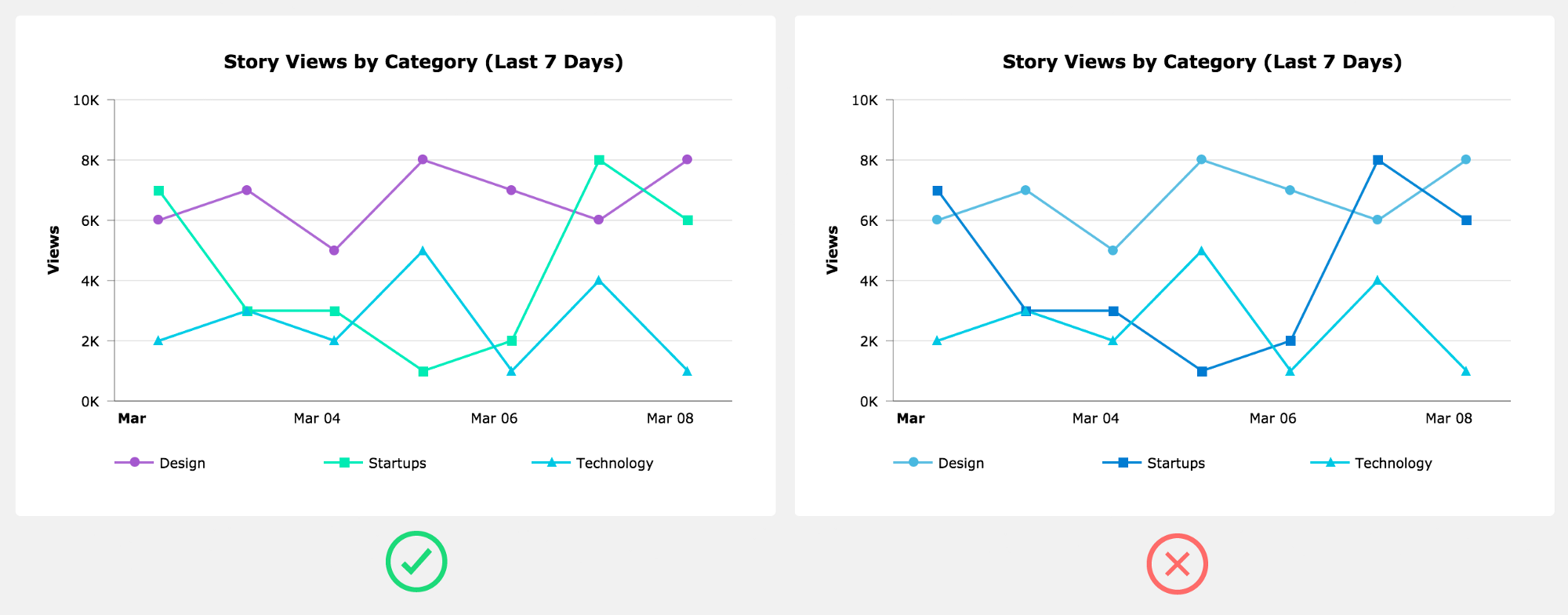 Designing Charts Principles Every Designer Should Know