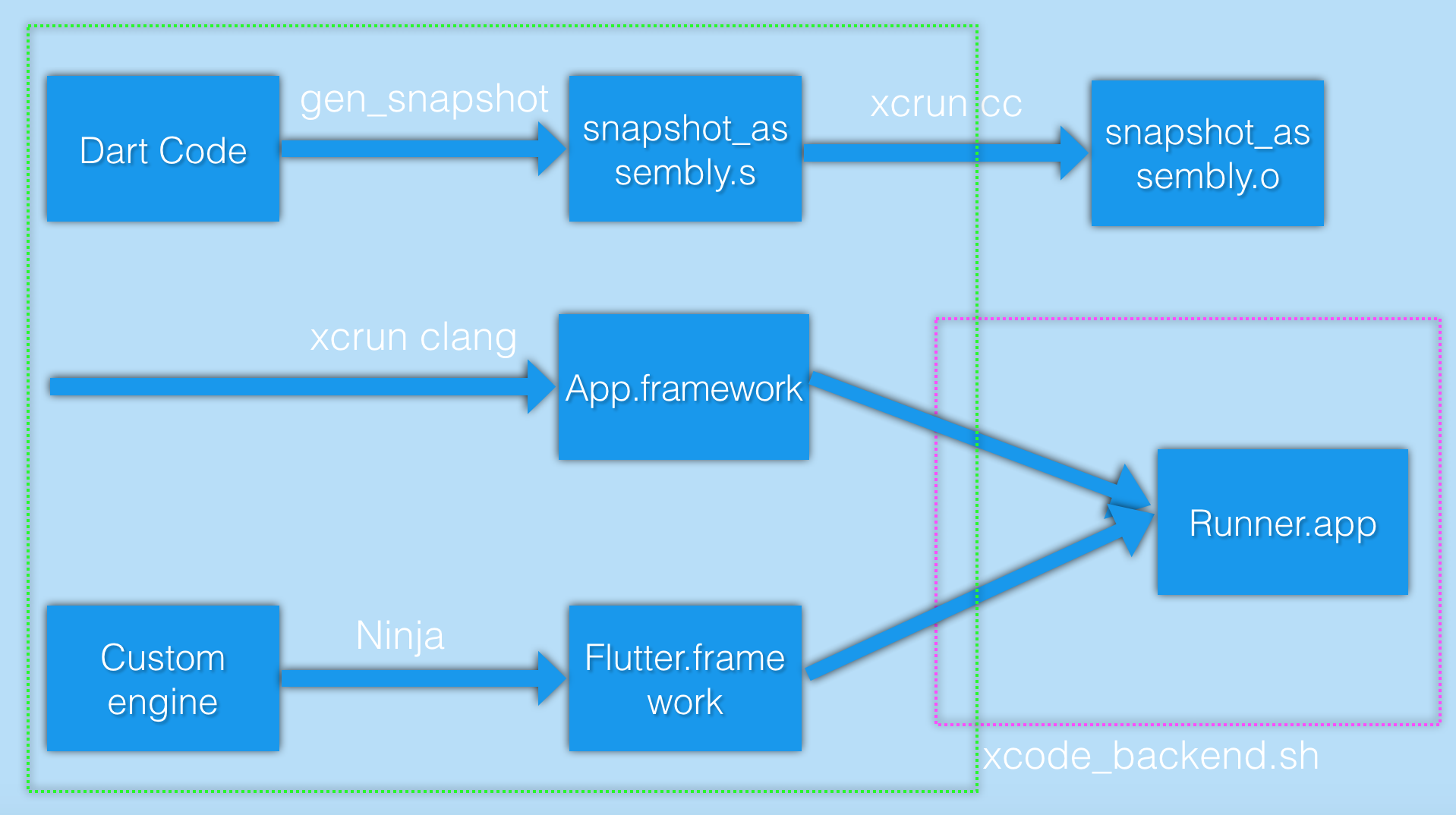 Making The Most Of Flutter From Basics To Customization Logic Tree Diagram In Gen Snapshot Is Dart Compiler Which Uses Shaking Technology Similar Dependency That Can Generate Minimal Packages