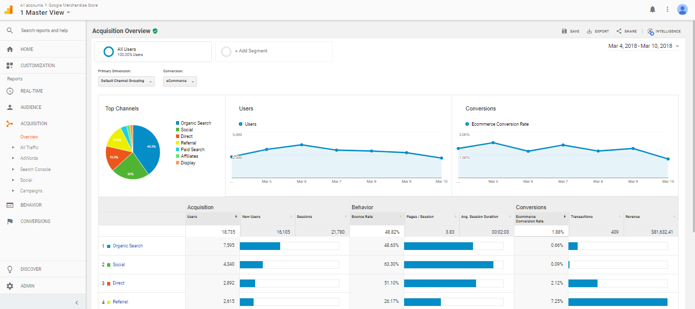 Image result for google analytics