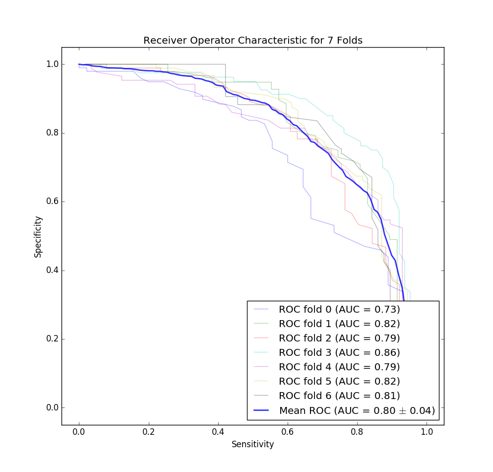 The ROC curve for our classifier for each fold of our cross validation. Note that this is for both dermoscopy and non-dermoscopy images. I decided to flip this curve to match the one provided in the Stanford paper for easier comparison.
