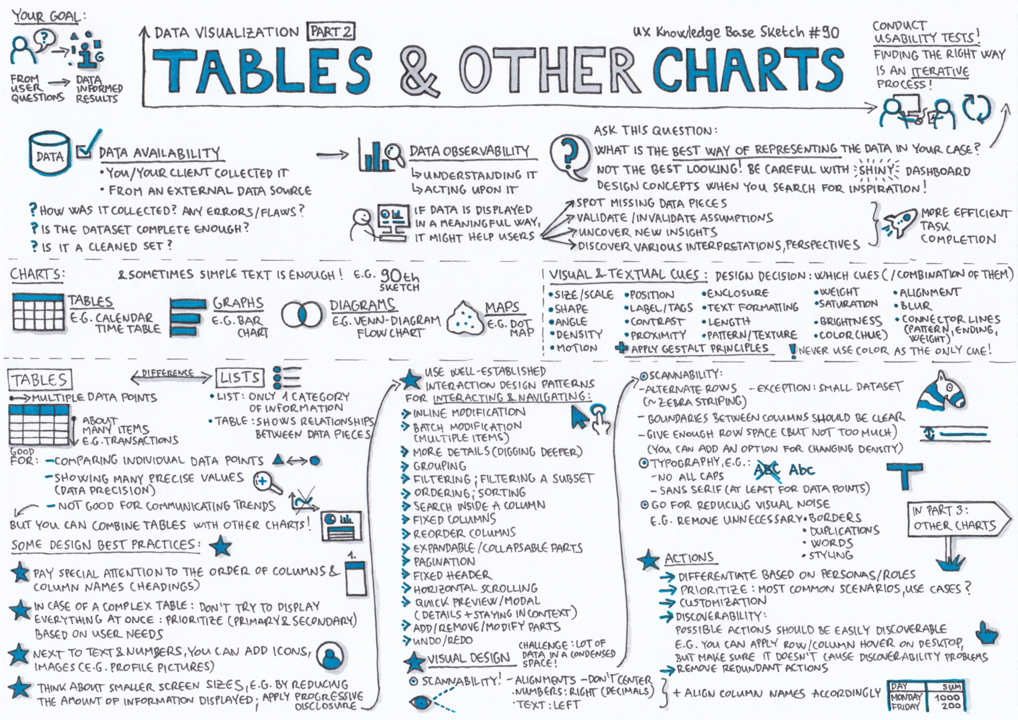 show me the numbers designing tables and graphs to enlighten