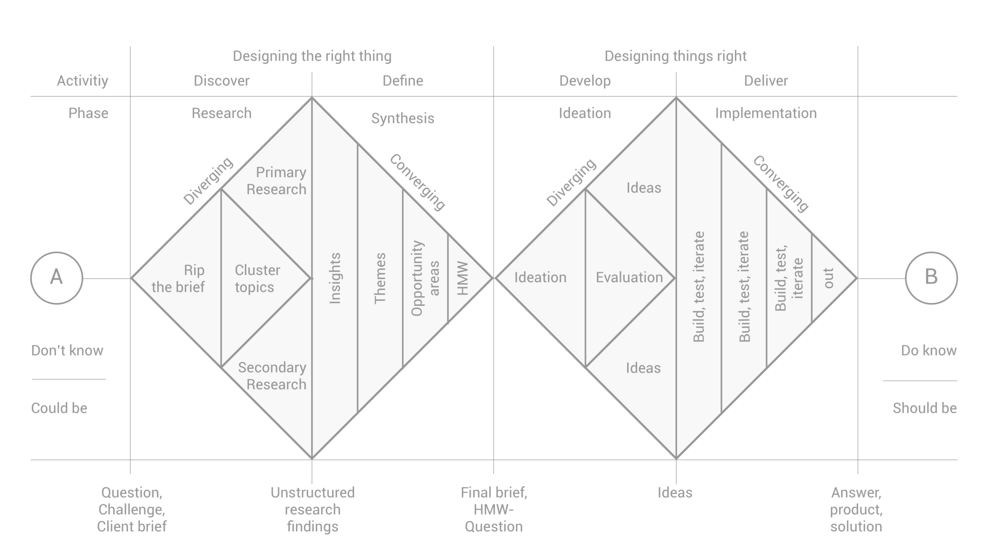 how to apply a design thinking hcd ux or any creative process how to apply a design thinking hcd ux or any creative process from scratch
