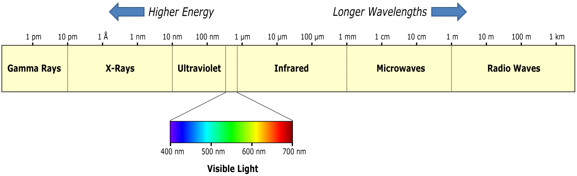 How Do Greenhouse Gases Trap The Earths Heat Philipendium Diagram Showing Energy Transfer By Radiation Infrared Is However Light Can Exist In A Wide Range Of Wavelengths From Gamma Rays To Radio Waves And Only Limited Subset These Visible