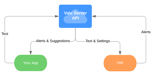 A control flow diagram of Vale Server's functionality