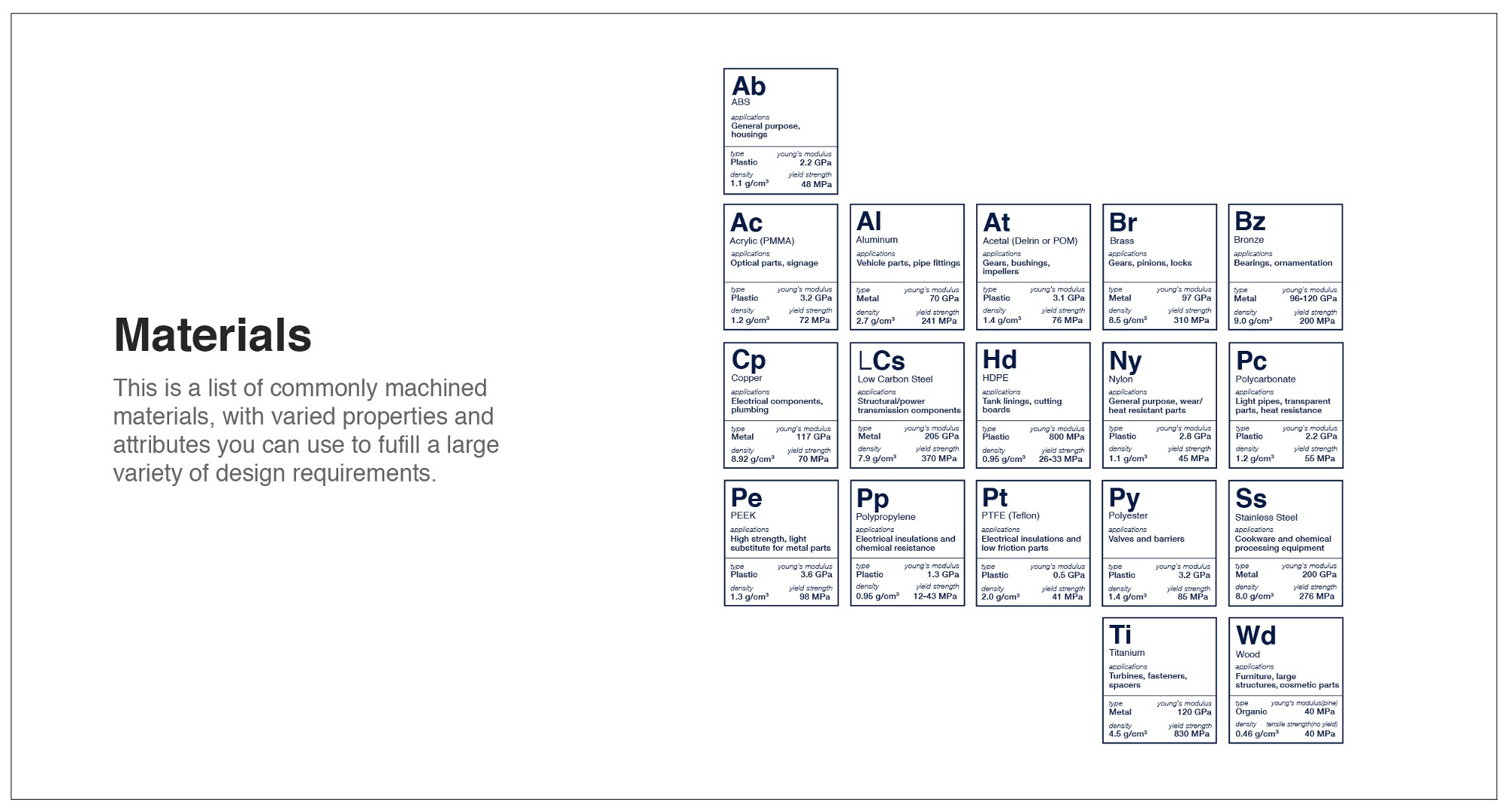Cnc machining periodic table of elements fictiv medium to see all the details of the cnc periodic table of elements up close check it out in the fictiv hardware guide urtaz Images