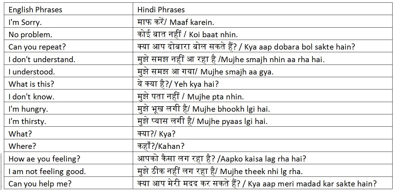 Useful Hindi Phrases Anupam Joseph Medium
