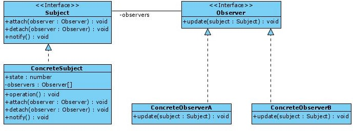 UML diagram of the book Design Patterns: Elements of Reusable Object-Oriented Software.