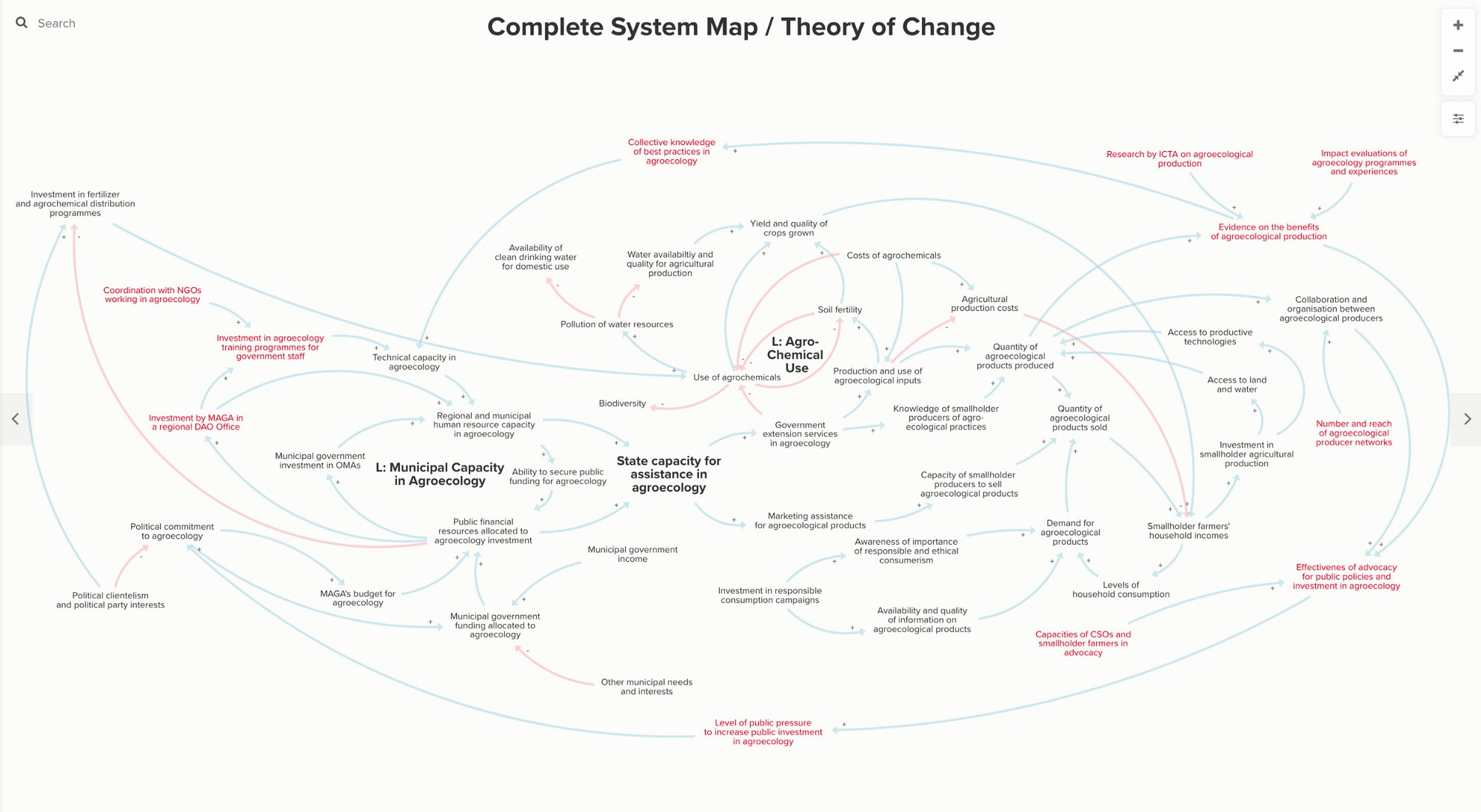 Two approaches for combining theories of change and system maps red text represents intervention points click here to view the interactive presentation ccuart Choice Image