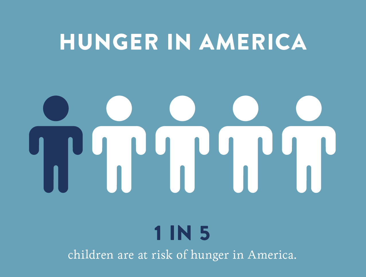 the issue of hunger in america