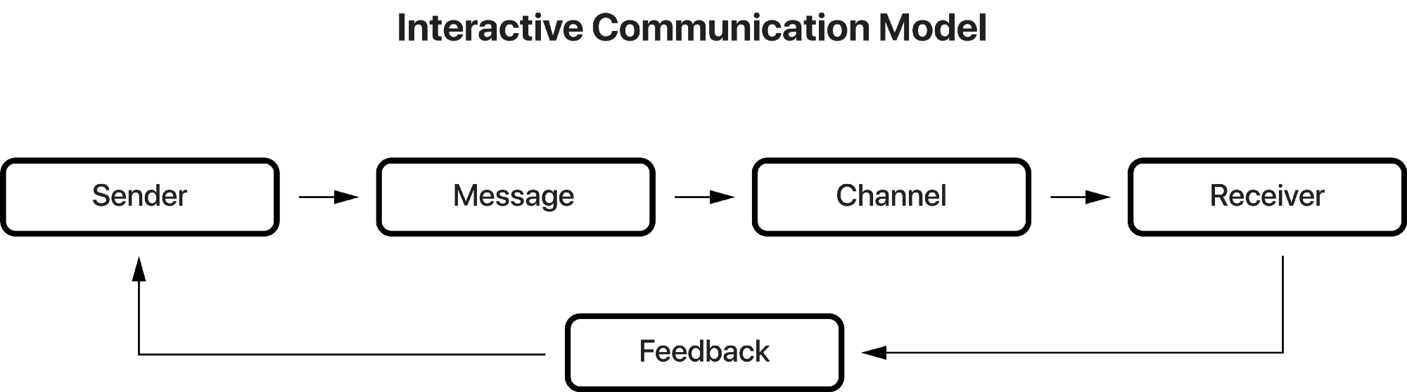 linear model of communication essay As wood 2010 , the author of our textbook, explained in her work pp 16-19 , the linear models do not accurately represent interpersonal communication if.
