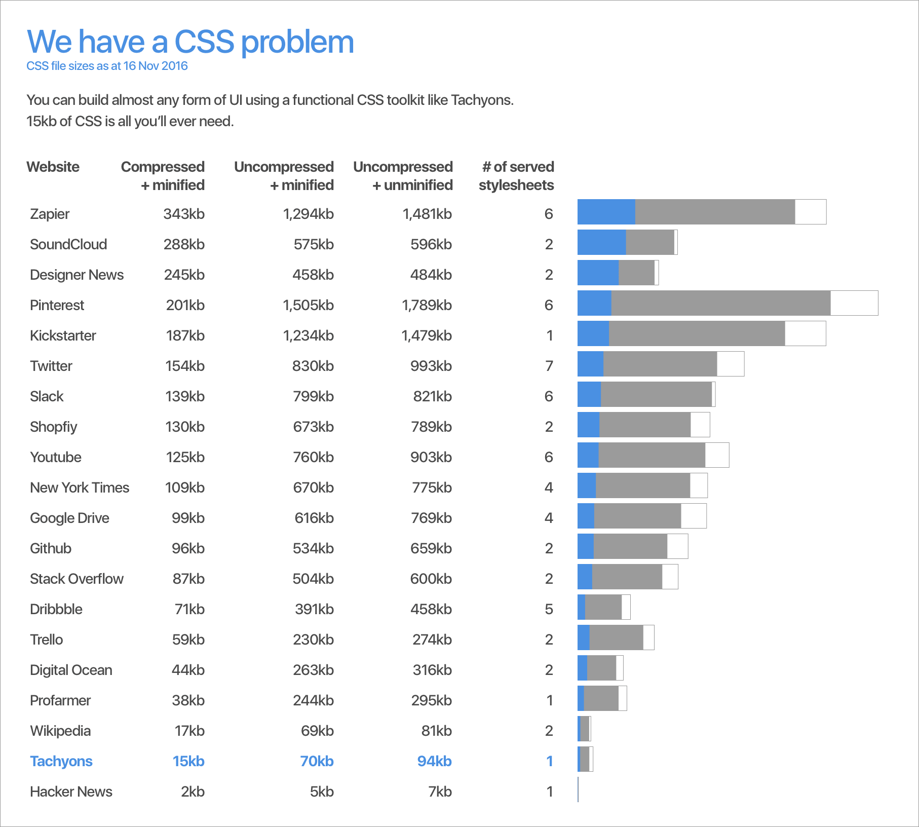 15kb of CSS is all you'll ever need ⚡️