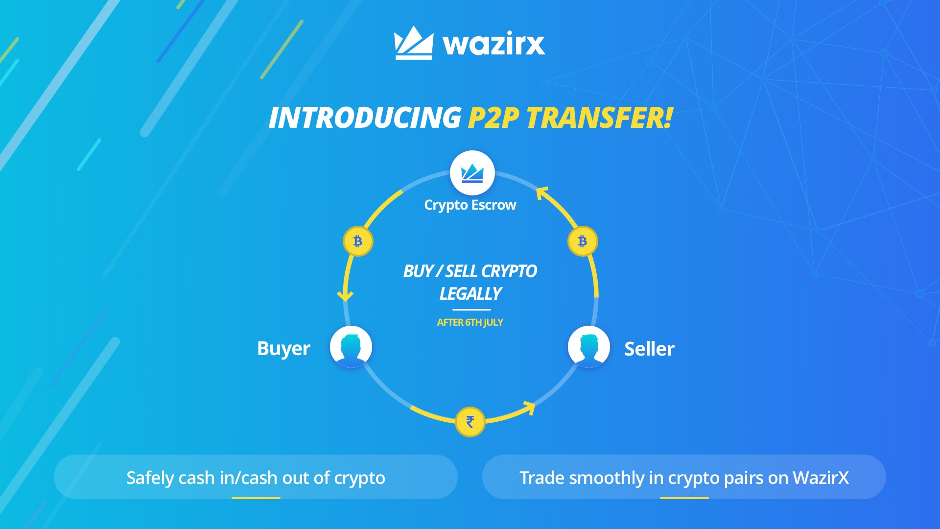 Revealing The Most Legal Way To Buy Sell Cryptos In India After Wiring Money Escrow Account With 6th July Deadline Closing Of You Have Been Asking Us About Fate Crypto Weve Working On A Solution Help