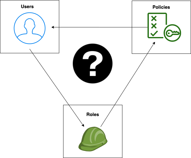 The key elements of IAM are users, roles, and policies. We'll go over each in this post, in addition to any relevant background. Created with [Draw.io](https://desk.draw.io/support/solutions/articles/16000042494-usage-terms-for-diagrams-created-in-diagrams-net)