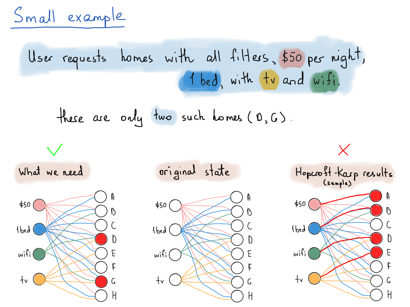 How To Think In Graphs An Illustrative Introduction Graph Theory Determine What Is Happening Take The Following Circuit For Instance Solution Our Problem Requires Edges With Common Vertices Leading Distinct Home That Are Incident Same Filter Subset