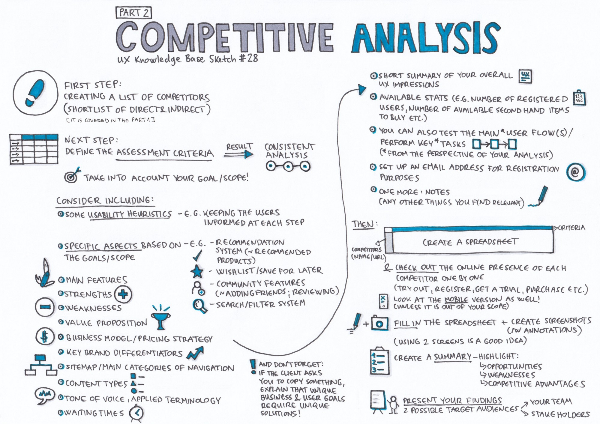 how to create a competitor matrix