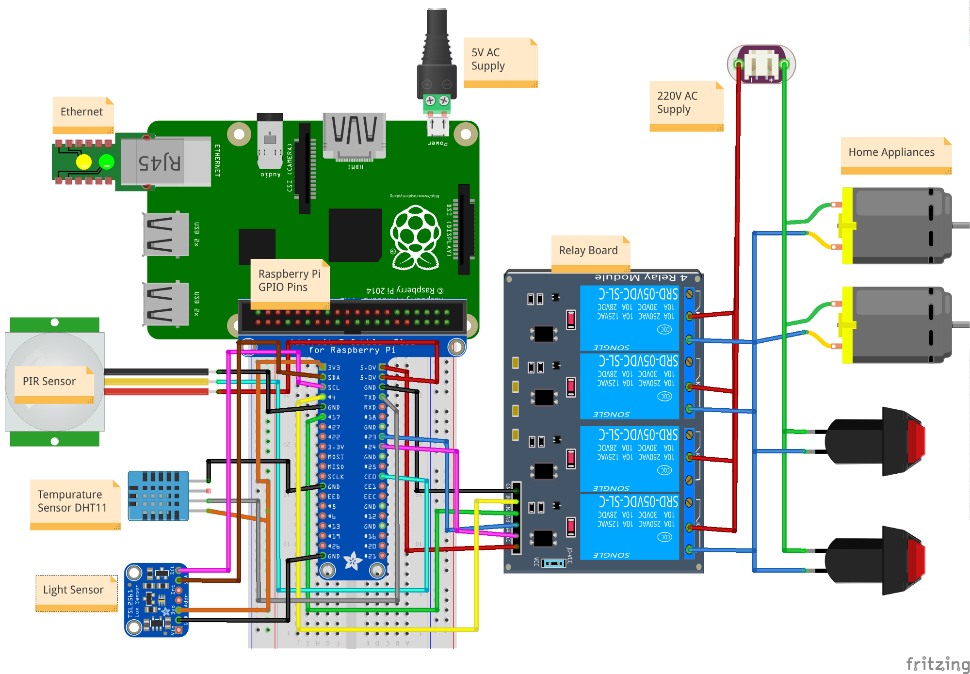 Internet Of Things Raspberry Pi Home Automation System Based On Iot You Need Your House Electrical Plan For Implementation Now Lets Connect To Hardware Devices And After That We Will Write Code In Os Control