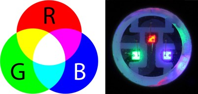 RGB Colour mixing and an RGB LED pixel close up