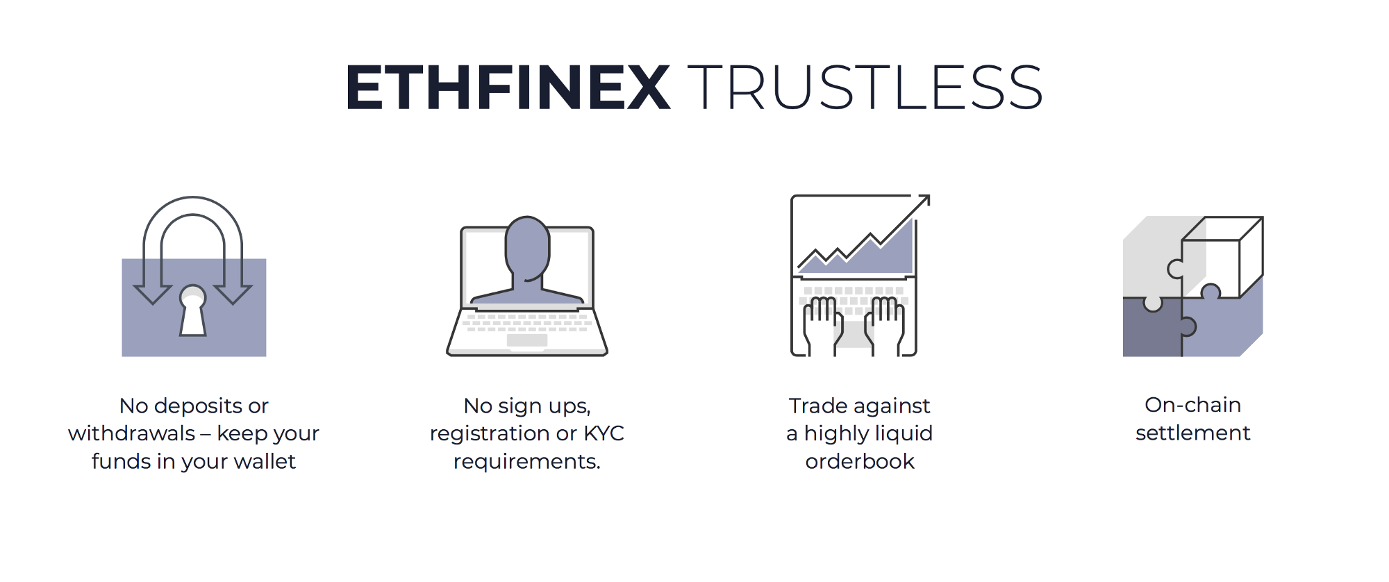 Bitfinex-Backed Ethfinex Trustless Goes Live, Sees Immediate Volume 2